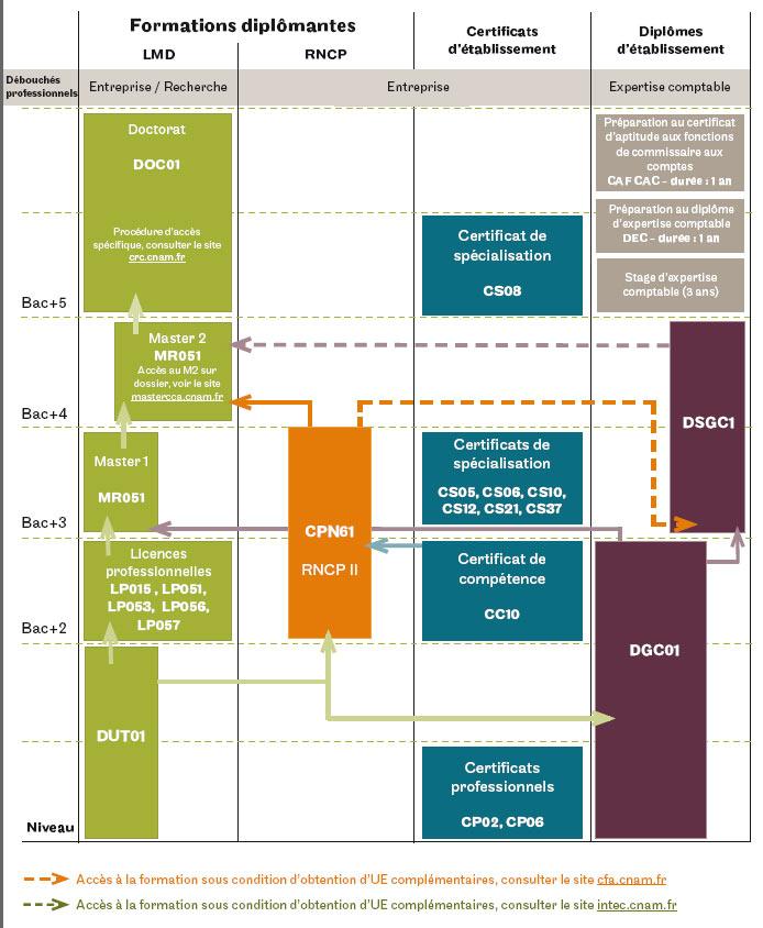 Tableau des formations CCA
